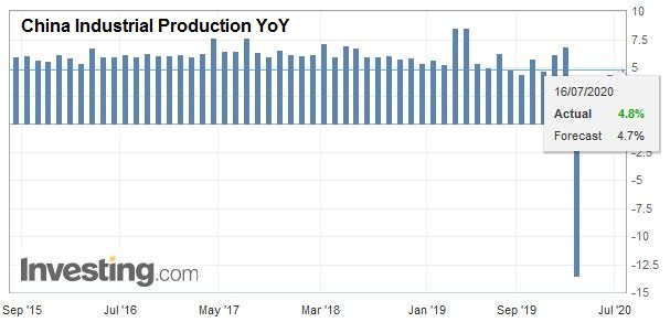 China Industrial Production YoY, June 2020