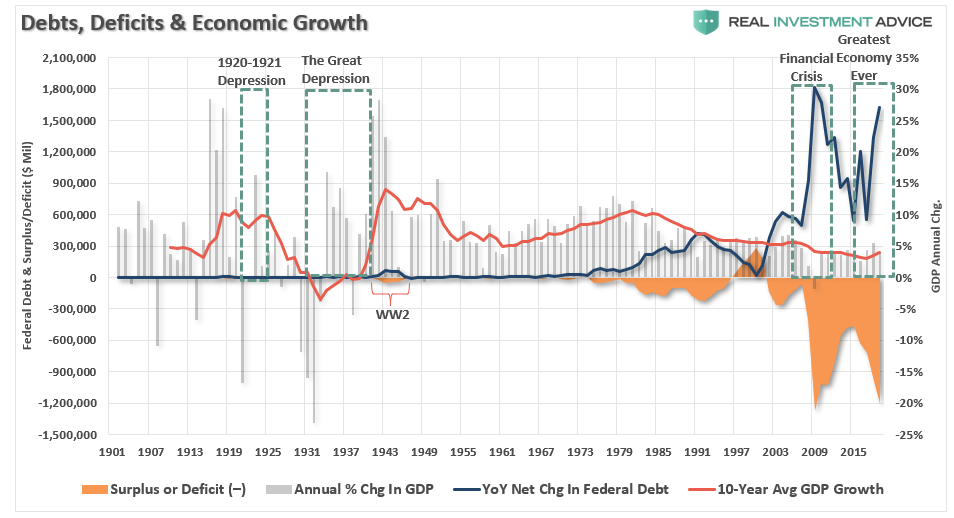 Debts, Deficits & Economic Growth, 1901-2015
