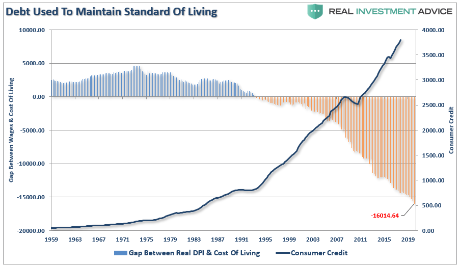 Debt Used to Maintain Standard of Living, 1959-2019
