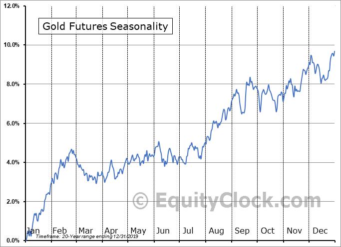 Gold Futures Seasonality, 2019