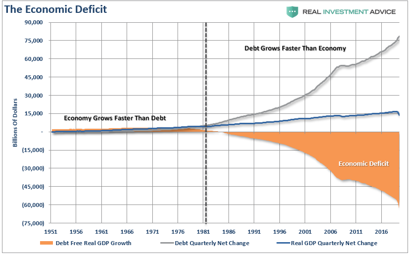The Economic Deficit, 1951-2016