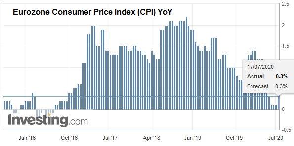 Eurozone Consumer Price Index (CPI) YoY, June 2020
