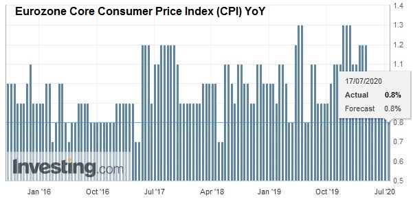 Eurozone Core Consumer Price Index (CPI) YoY, June 2020