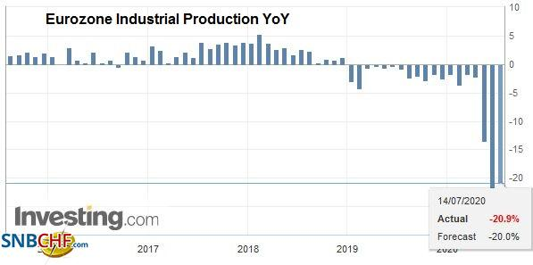 Eurozone Industrial Production YoY, May 2020