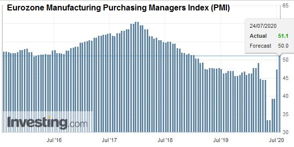 Eurozone Manufacturing Purchasing Managers Index (PMI), July 2020