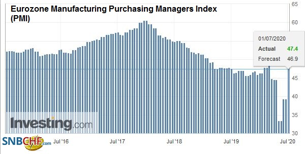 Eurozone Manufacturing Purchasing Managers Index (PMI), June 2020