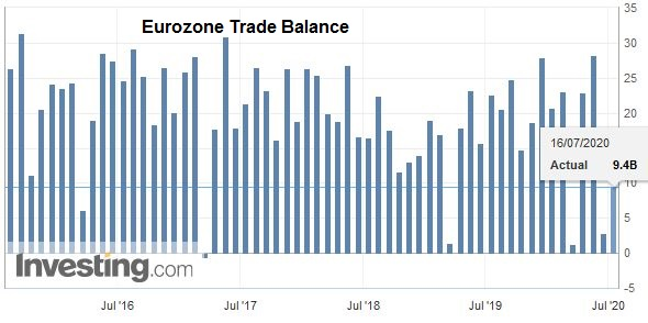 Eurozone Trade Balance, May 2020