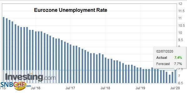 Eurozone Unemployment Rate, May 2020