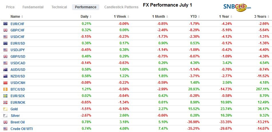 FX Performance July 1