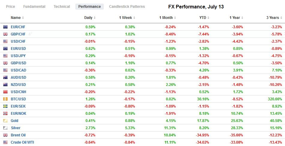 FX Performance, July 13