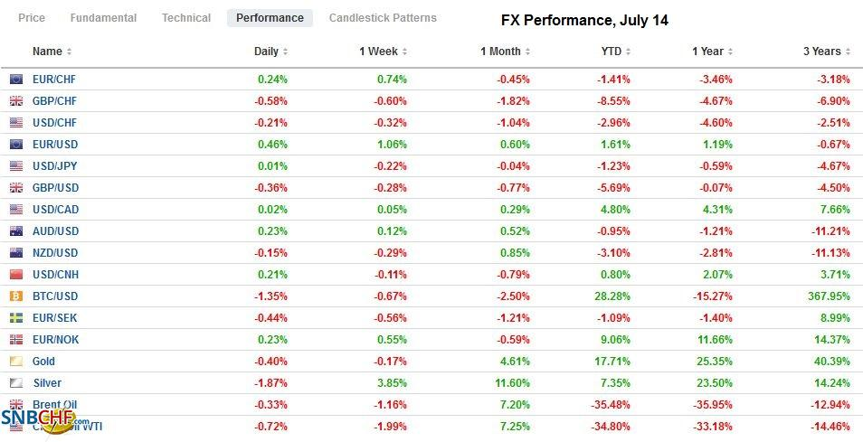 FX Performance, July 14