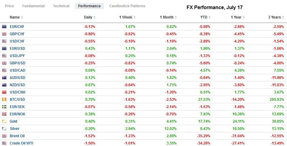 FX Performance, July 17