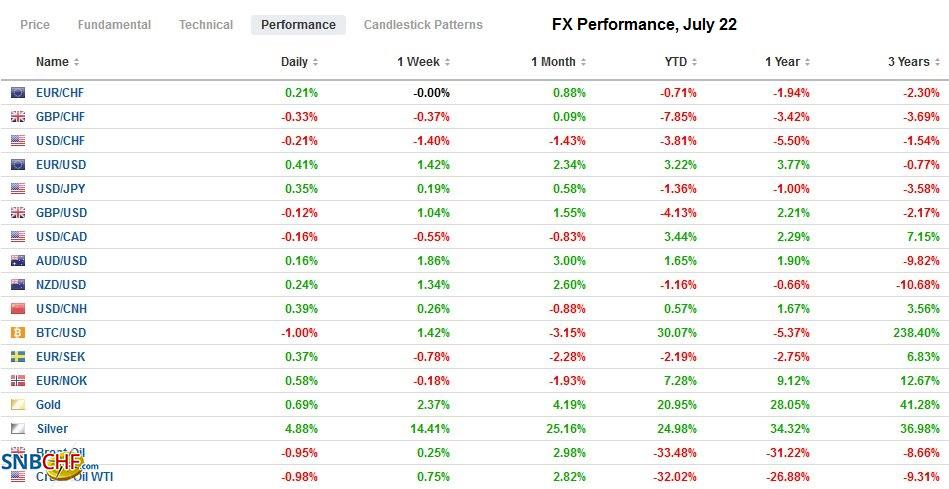 FX Performance, July 22