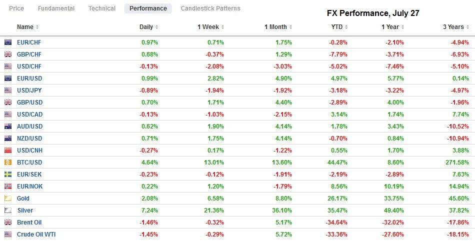 FX Performance, July 27
