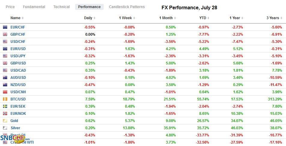 FX Performance, July 28