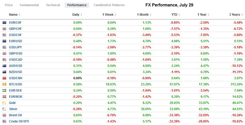 FX Performance, July 29