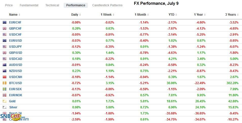 FX Performance, July 9