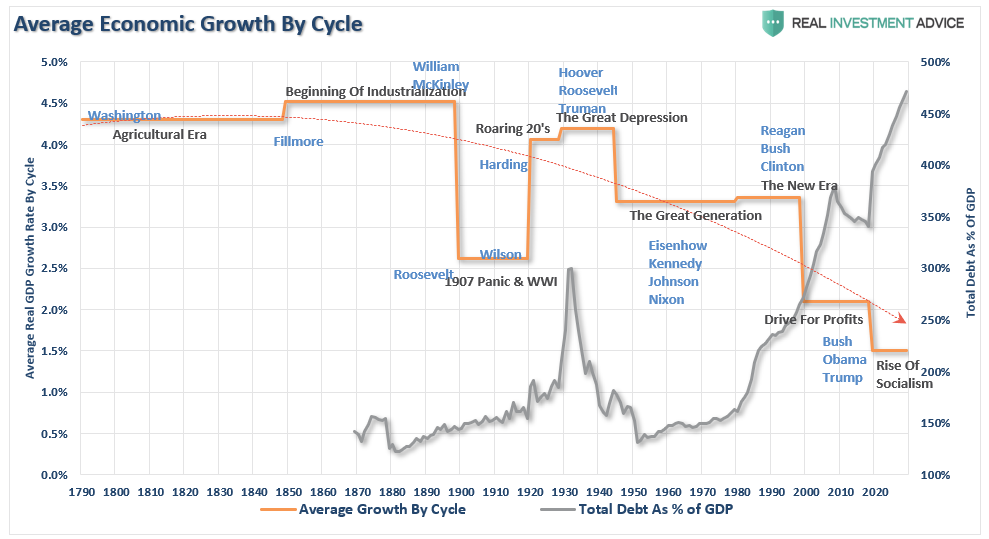 Average Economic Growth by Cycle, 1790-2020