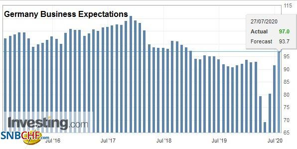 Germany Business Expectations, July 2020