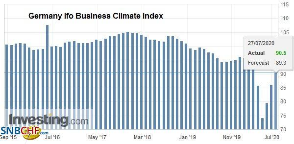 Germany Ifo Business Climate Index, July 2020