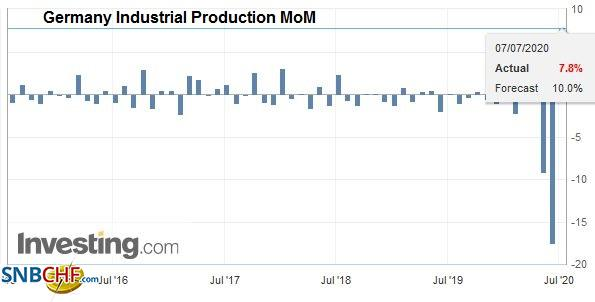 Germany Industrial Production MoM, May 2020