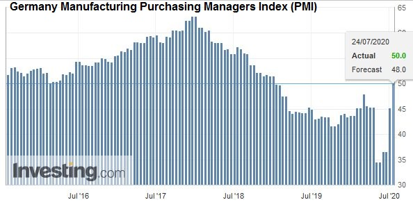 Germany Manufacturing Purchasing Managers Index (PMI), July 2020