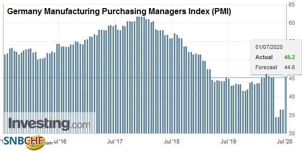 Germany Manufacturing Purchasing Managers Index (PMI), June 2020
