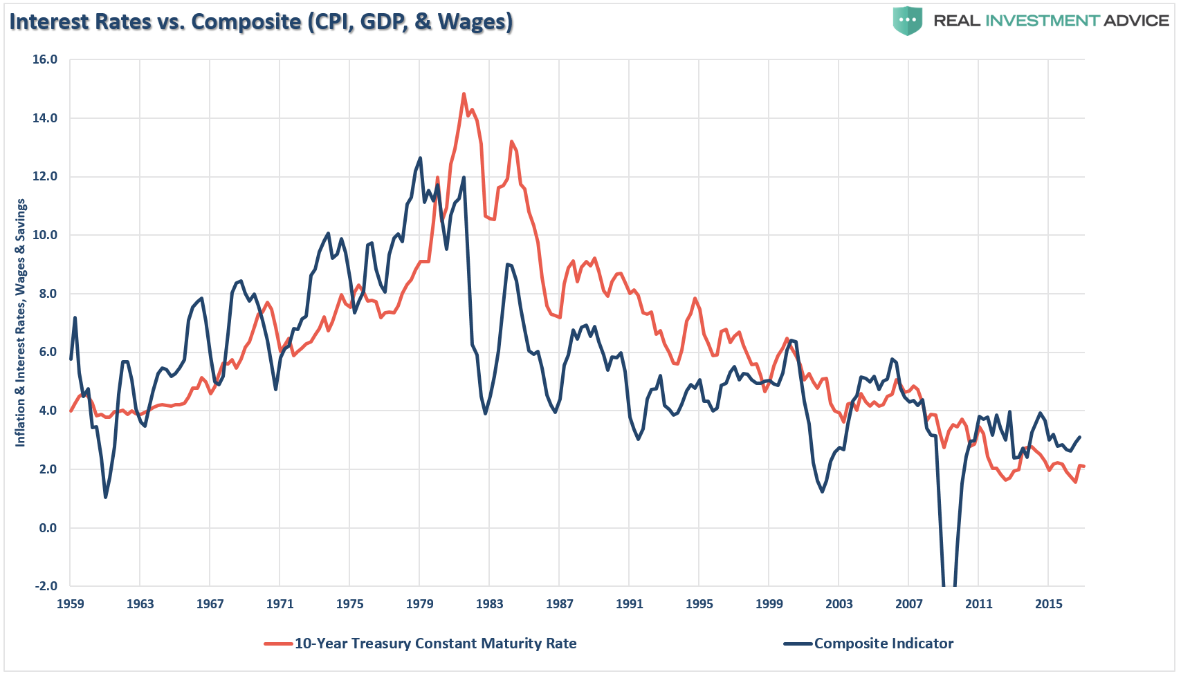 Interest Rates vs. Composite (CPI, GDP, & Wages), 1959-2015