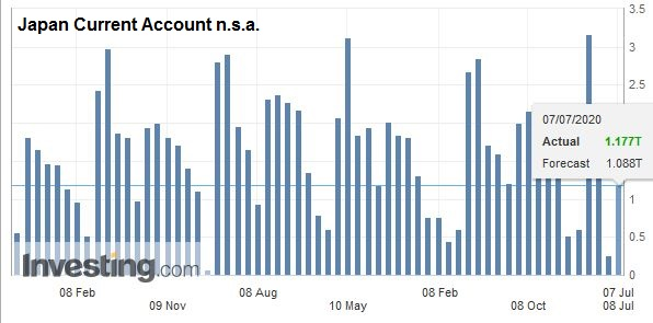 Japan Current Account n.s.a., May 2020