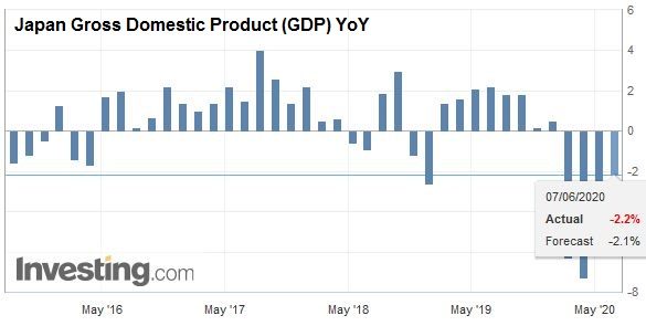 Japan Gross Domestic Product (GDP) YoY, Q1 2020