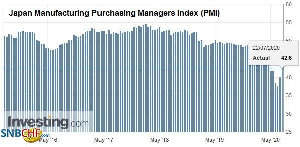Japan Manufacturing Purchasing Managers Index (PMI), July 2020