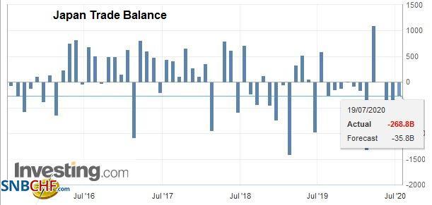 Japan Trade Balance, June 2020