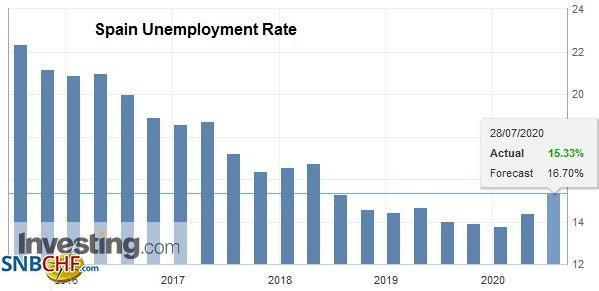 Spain Unemployment Rate, Q2 2020