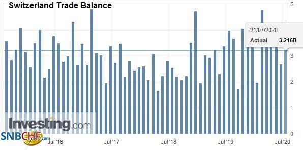 Switzerland Trade Balance, June 2020