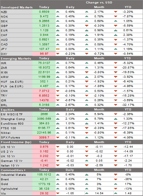 Change vs. USD