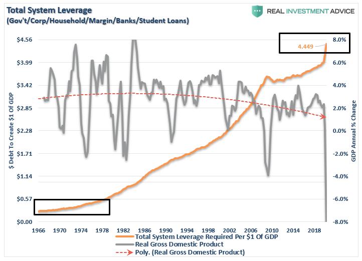 Total System Leverage, 1966-2018