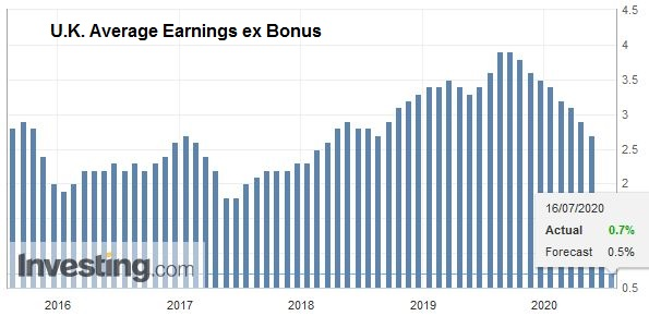 U.K. Average Earnings ex Bonus, May 2020