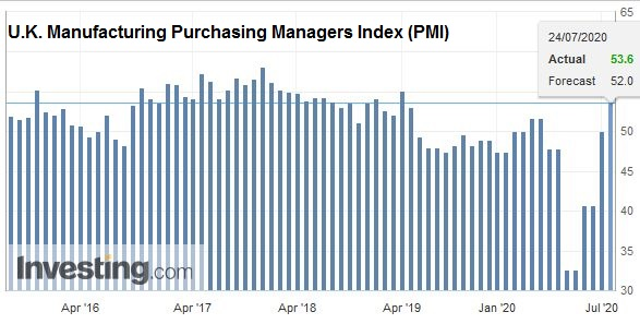 U.K. Manufacturing Purchasing Managers Index (PMI), July 2020