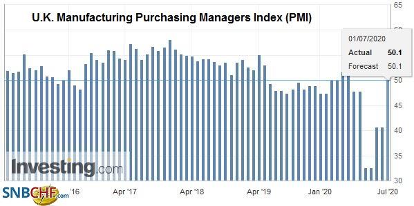 U.K. Manufacturing Purchasing Managers Index (PMI), June 2020