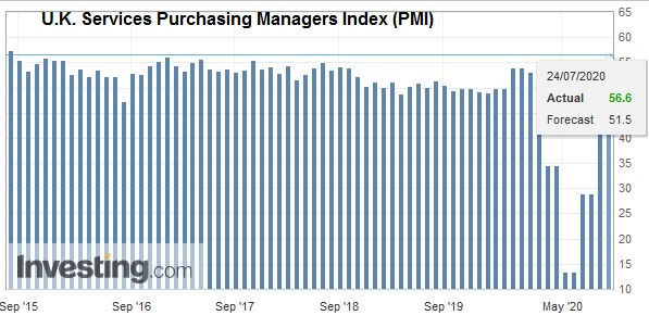 U.K. Services Purchasing Managers Index (PMI), July 2020