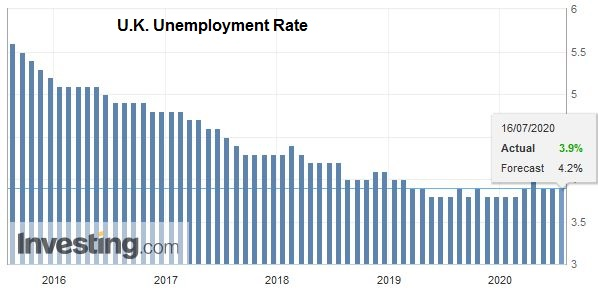 U.K. Unemployment Rate, May 2020