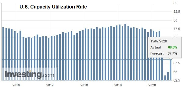 U.S. Capacity Utilization Rate, June 2020
