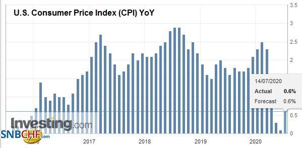 U.S. Consumer Price Index (CPI) YoY, June 2020