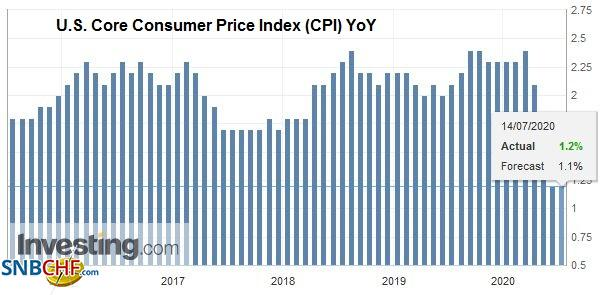 U.S. Core Consumer Price Index (CPI) YoY, June 2020