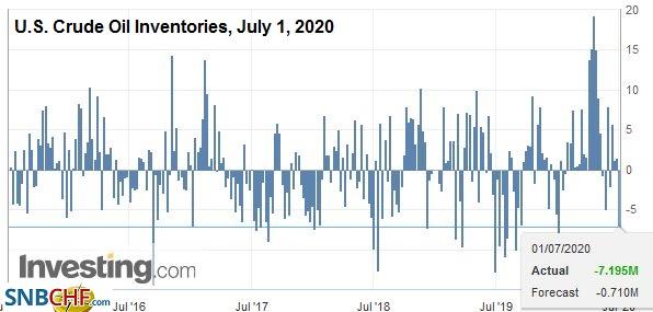 U.S. Crude Oil Inventories, July 1, 2020