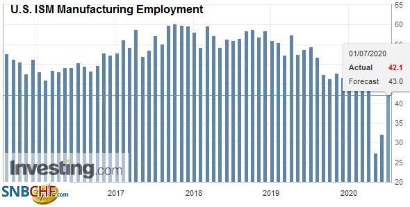 U.S. ISM Manufacturing Employment, June 2020