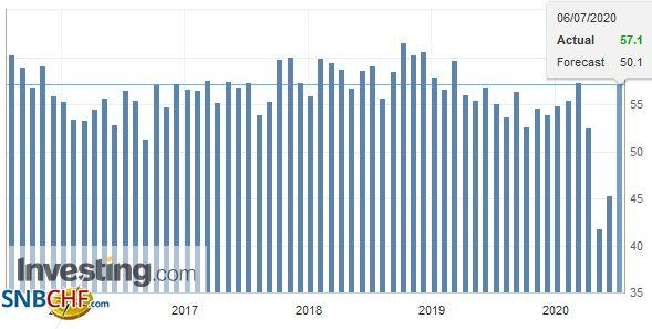 U.S. ISM Non-Manufacturing Purchasing Managers Index (PMI), June 2020