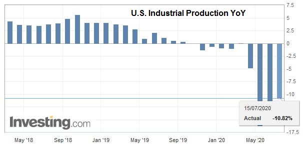 U.S. Industrial Production YoY, June 2020