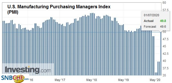 U.S. Manufacturing Purchasing Managers Index (PMI), June 2020