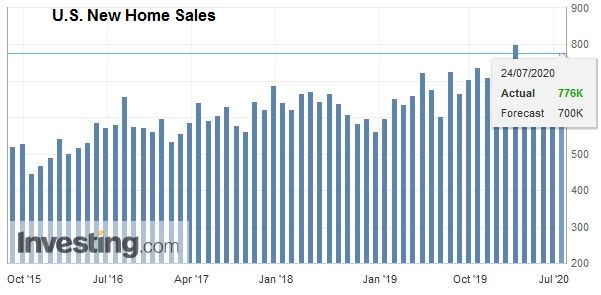 U.S. New Home Sales, June 2020
